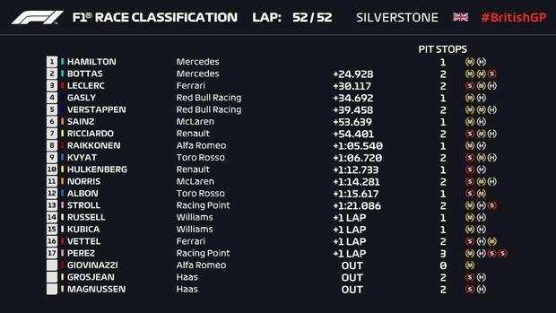 Lewis Hamilton Juara GP Inggris 2019